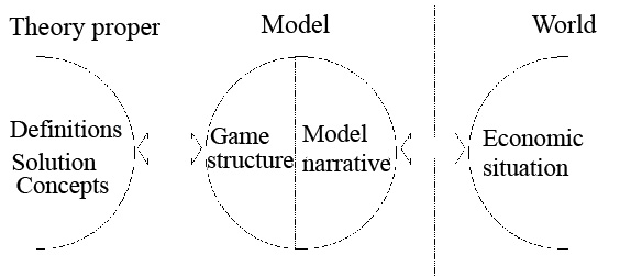 Game Theory Internet Encyclopedia Of Philosophy