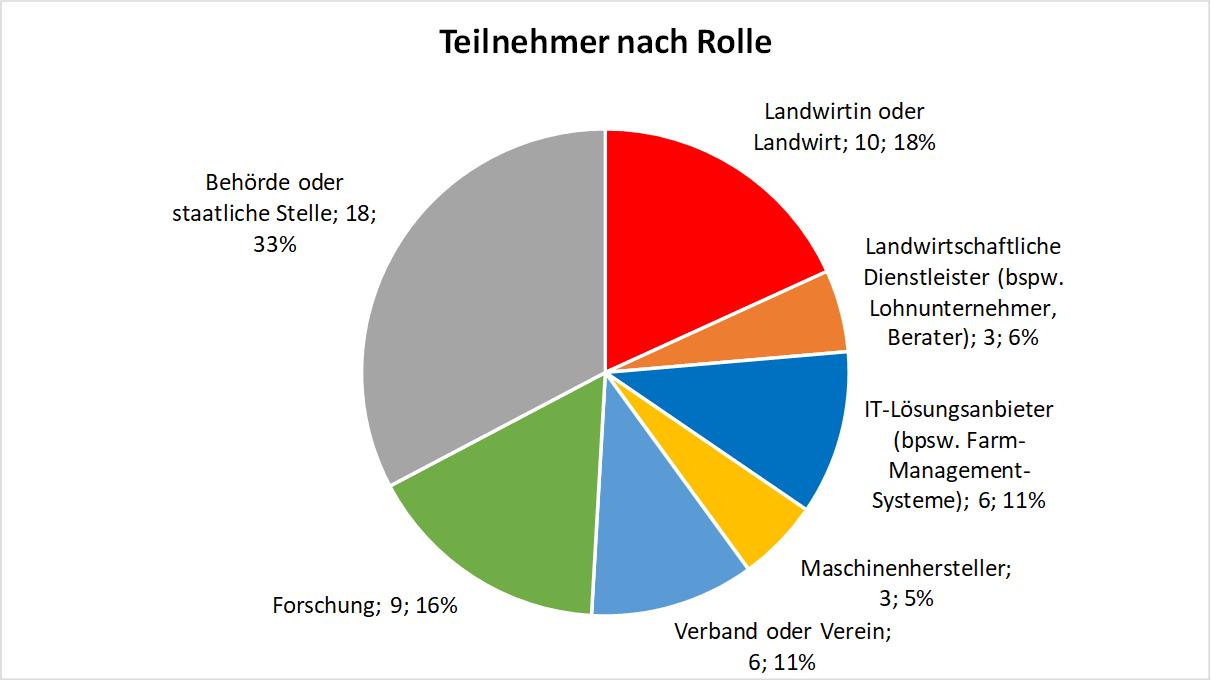 Umfrage zu Datensouveränität (Teilnehmer nach Rolle)
