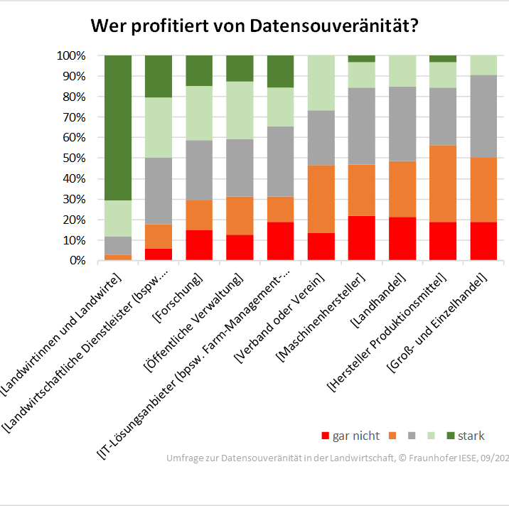 Umfrage zu Datensouveränität (Profitnehmer)