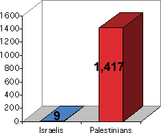 chart showing that 1010 Palestinians and 9 Israelis have been killed.