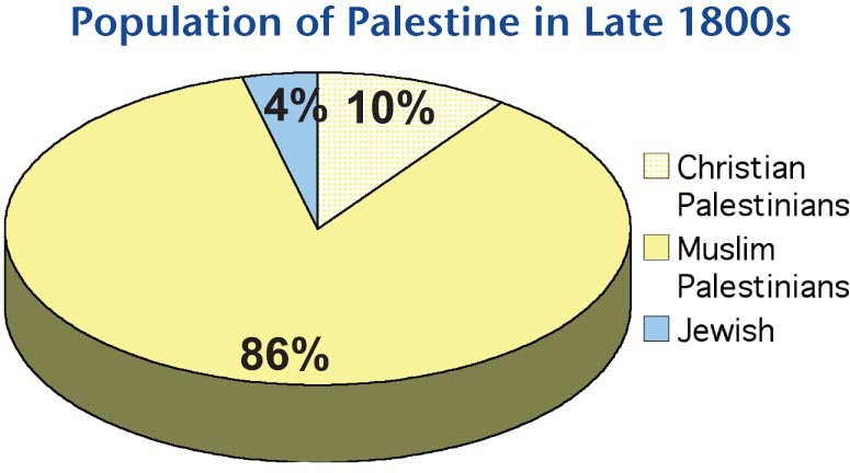 Historic Palestine, the land now occupied by the state of Israel, was a multicultural society. The creation of Israel involved the expulsion of 750,000 men, women, and children from their homes.