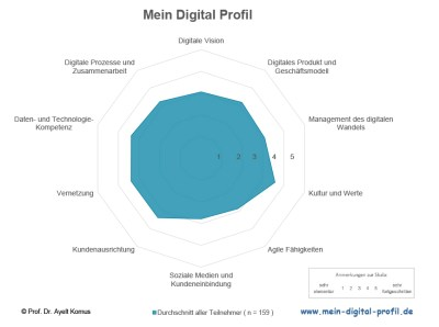 Mein Digital Profil