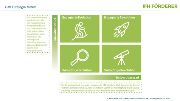 Grafik Matrix Geschäftsmodellinnovationen