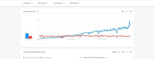 interest-for-influencer-marketing-over-time