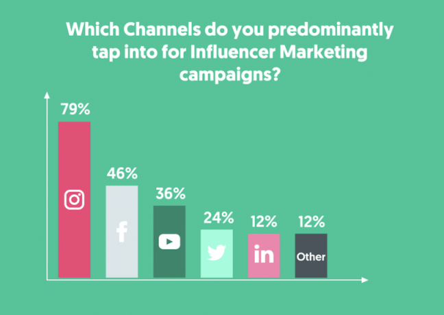 Main_influencer_marketing_channels