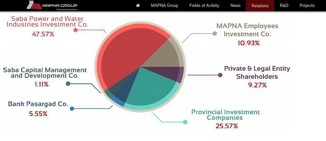 ifmat - Mapna Group shareholders