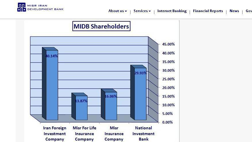 ifmat - Misr Iran Bank Shares2