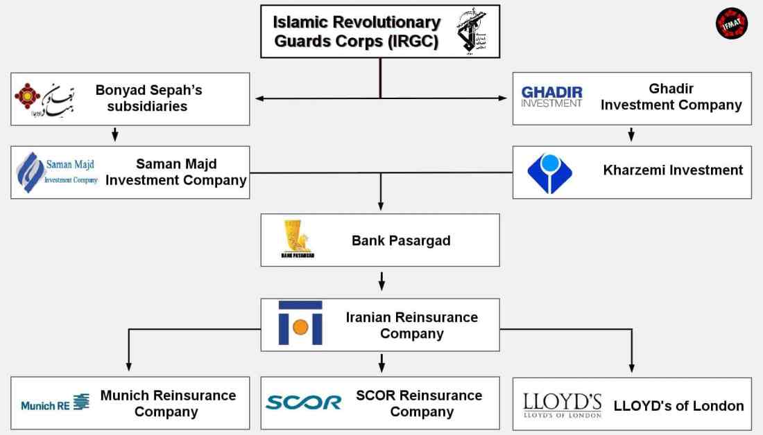 ifmat - IRGC Controls Iran Reinsurance Comp