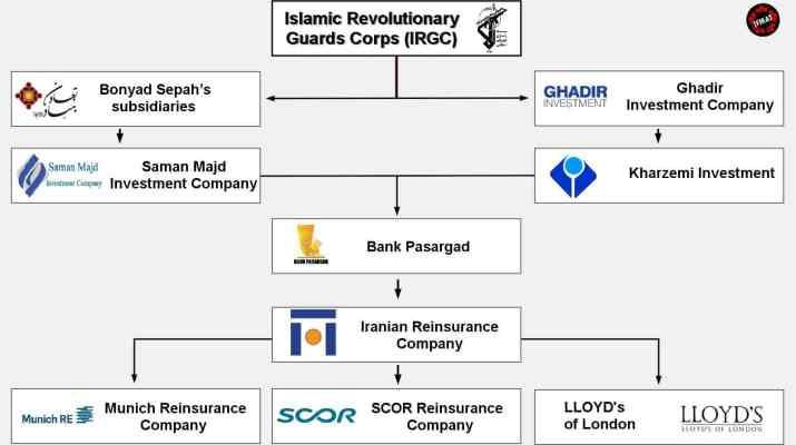 ifmat - IRGC Controls Iran Reinsurance Companies