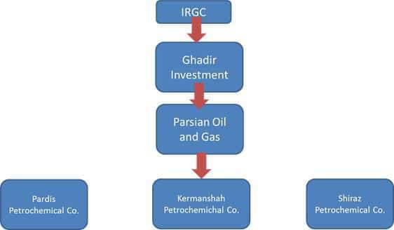 ifmat - IRGC Petrochemical Chain