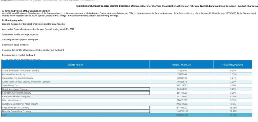 ifmat - bahman group shareholders 2012