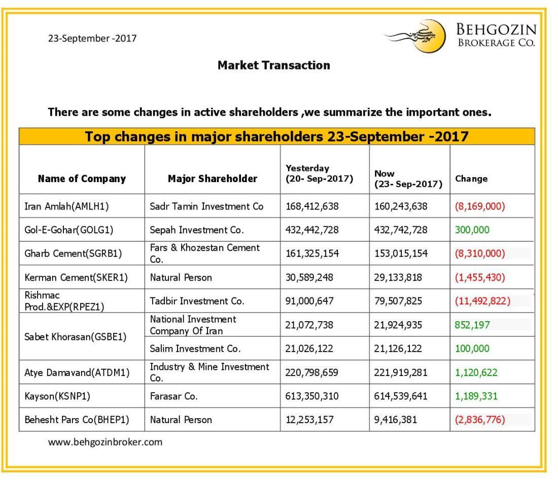 ifmat - Behgozin Brokerage Shareholders