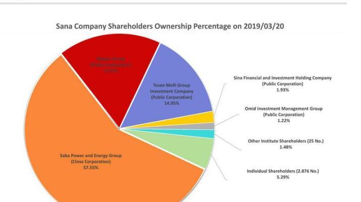 ifmat - Sana Company shareholders