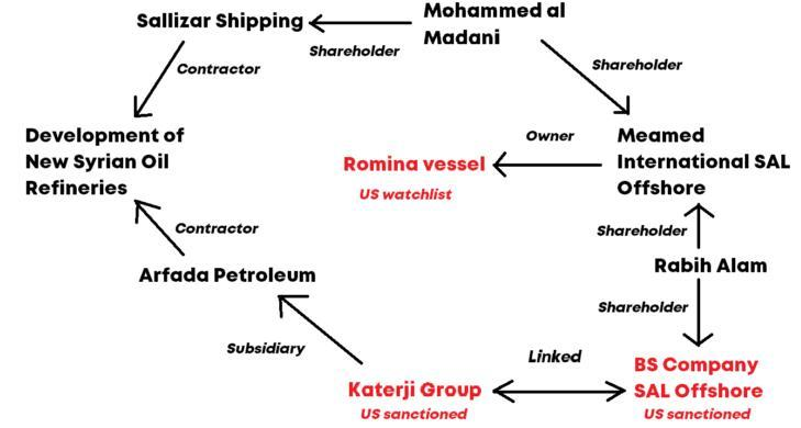 ifmat - Iran oil shipping network tied to new Syria Refineries