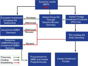 ifmat - IFIC Germany scheme