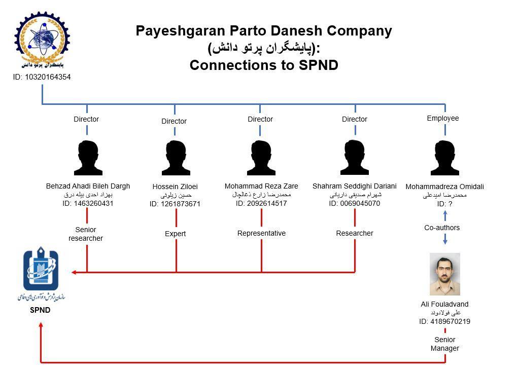 Payeshgaran Parto Danesh connections
