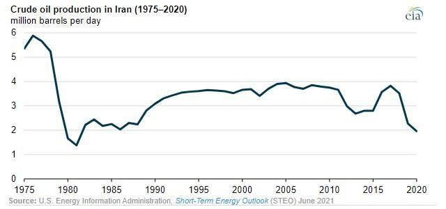 ifmat - Iran Regime strange oil revenue statistics 1