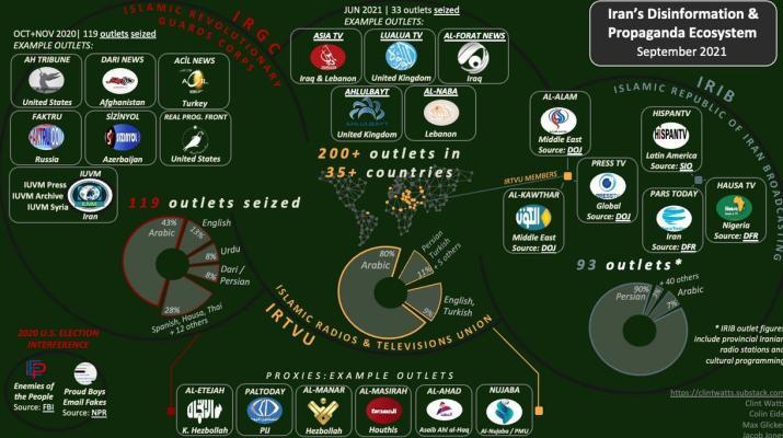 ifmat - Iran Disinformation Ecosystem - A Snapshot