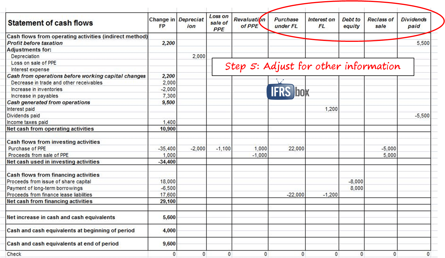How To Prepare Statement Of Cash Flows In 7 Steps