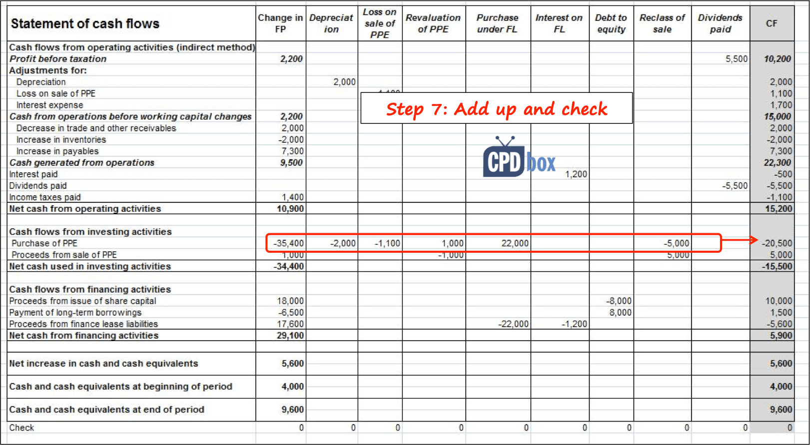 Cash Flow Worksheet Form