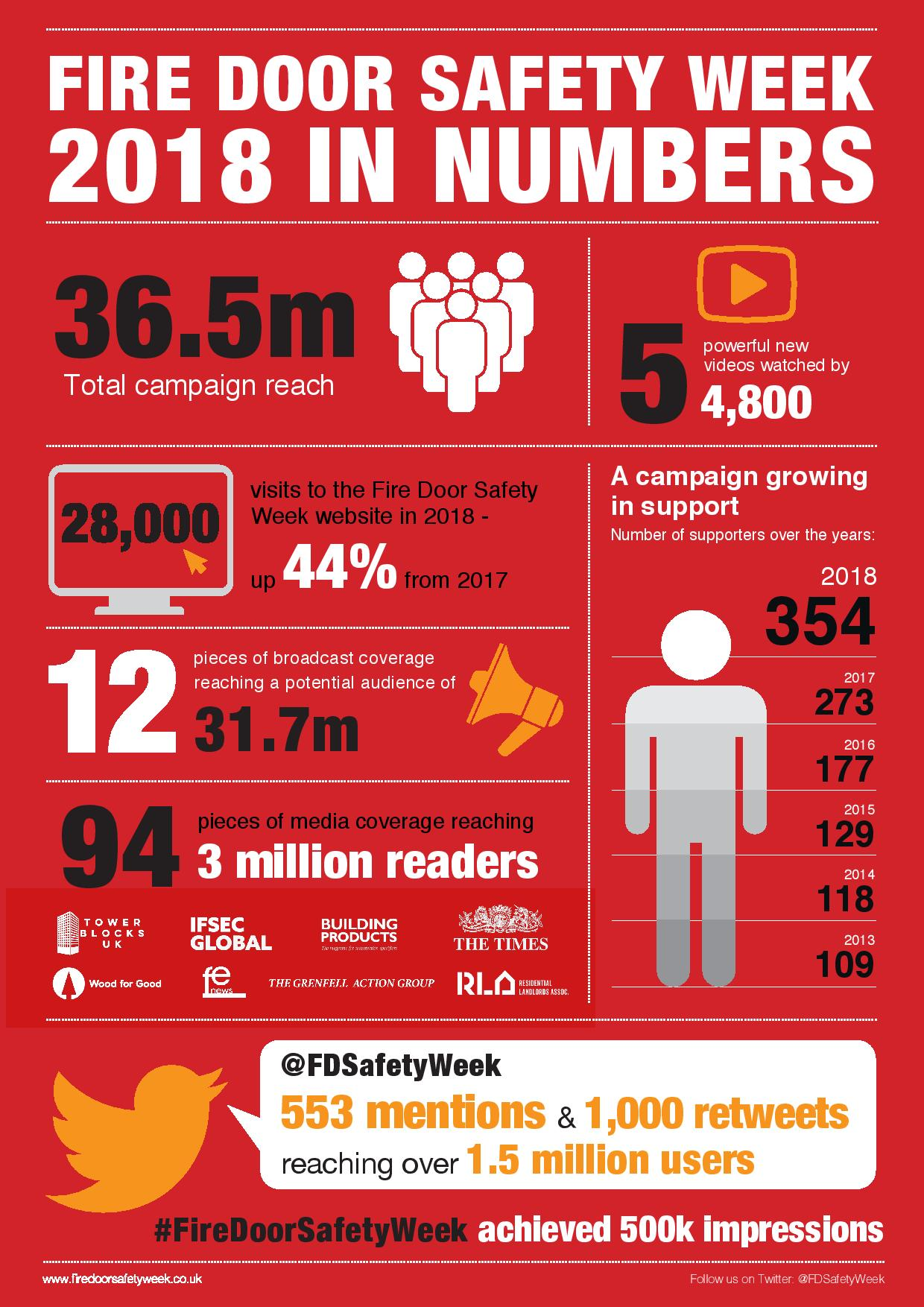 Fire Door Safety Week In Numbers