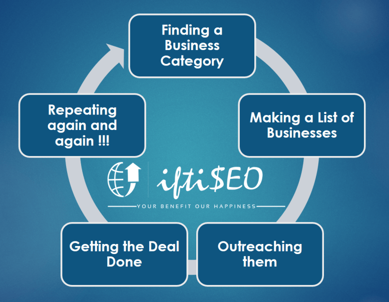 Process cycle client iftiseo