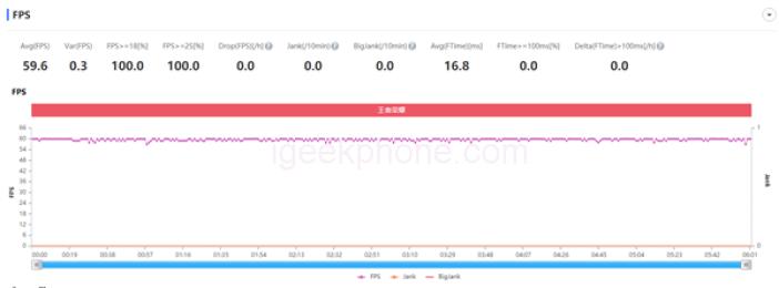 Honor X10 5G+ Kirin 820 Tested Games