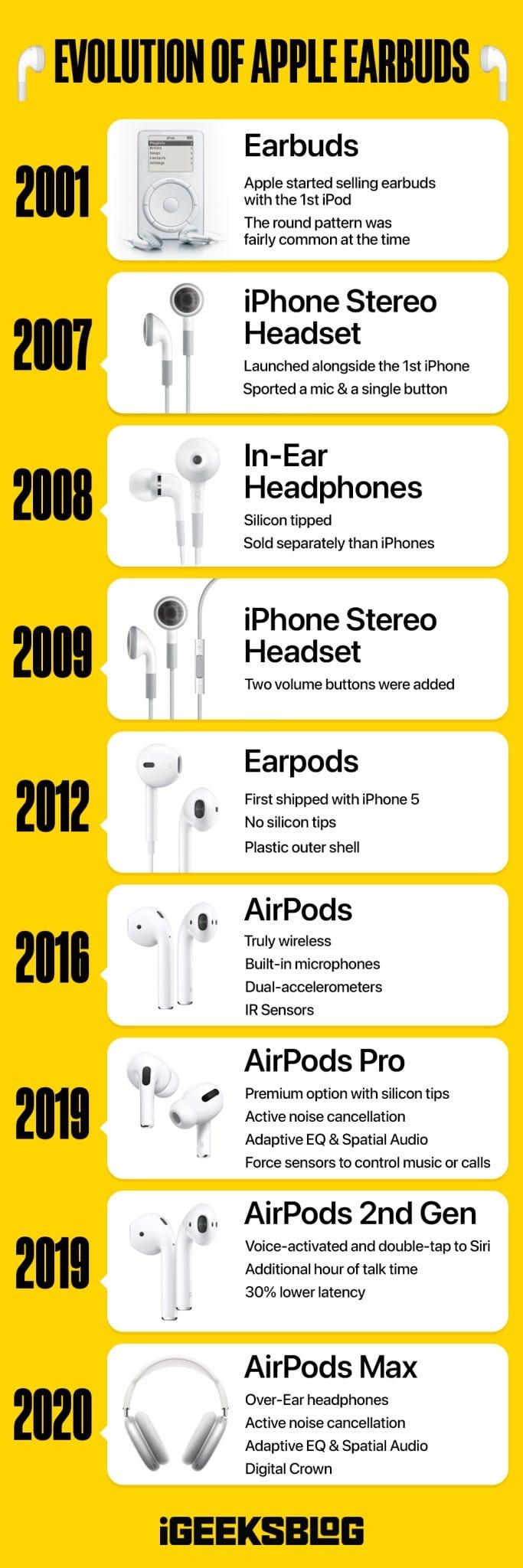 Эволюция наушников Apple