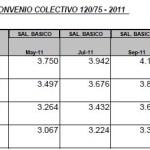 Acuerdo salarial Sanidad CCT 120/75 FATSA y ADEM – Mayo 2011 – Texto Acta Acuerdo