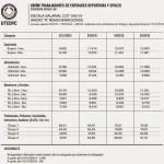 UTEDYC: Escala salarial 2015 CCT 700/14 ex 462/06