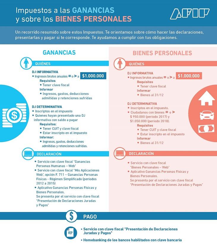 infografia_ddjj_determinativas_ganancias_bienes_personales