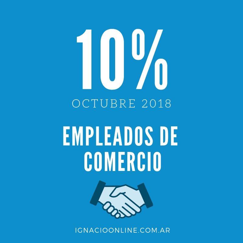 El gremio de Comercio y las Cámaras empresariales acordaron anticipar el el incremento salarial del 10% que estaba programado en tres tramos.