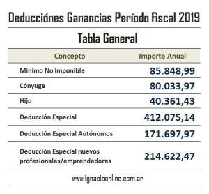 Deducciones Personales Impuesto a las Ganancias 2019 tabla general
