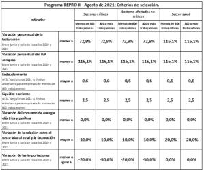 Asimismo, el Comité sugiere que los parámetros definidos para los indicadores que integran en conjunto los criterios de selección al programa REPRO II correspondiente al mes de agosto de 2021, deberían alcanzar los valores planteados en el cuadro siguiente.