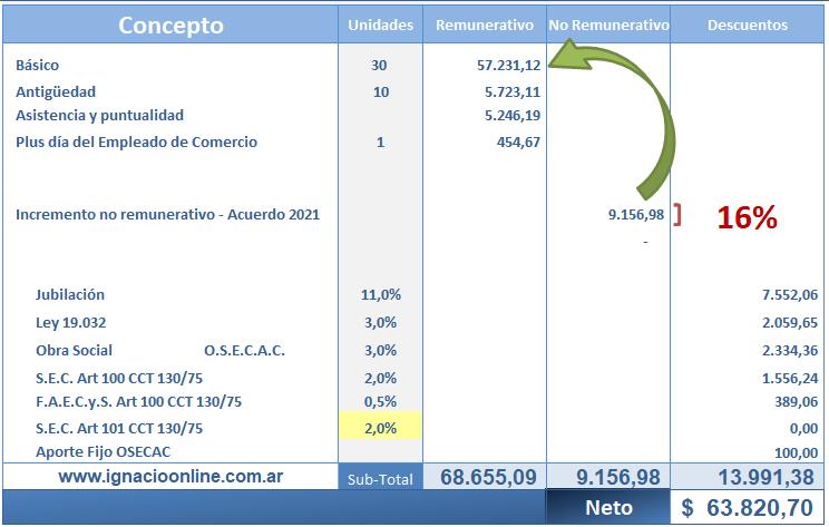 Liquidación de sueldo Septiembre de 2021. Día del Empleado de Comercio trabajado y no trabajado. Calculadora online.