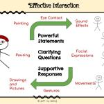 Effective Interaction Simple version