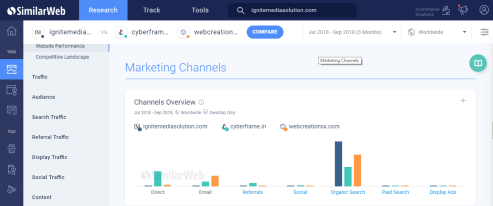 SimilarWeb |Ignite Media Solution
