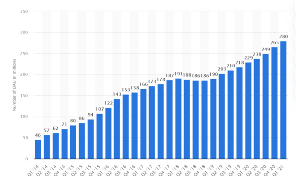 Snapchat YoY-groei