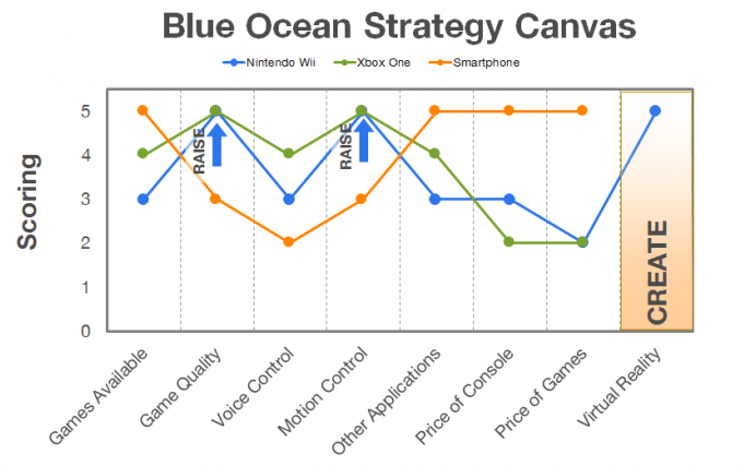 blue-ocean-strategy-nintendo-after