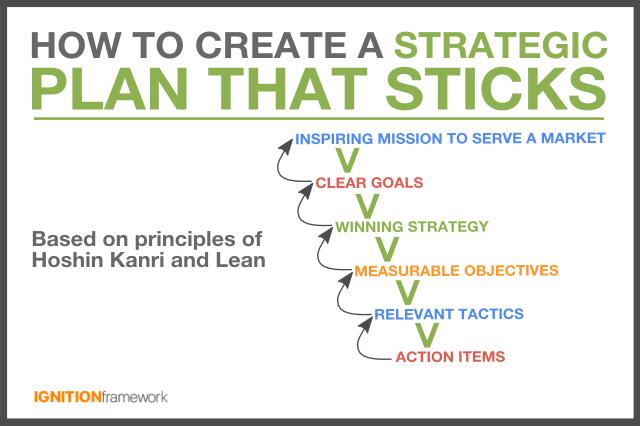 strategic-planning-that-sticks