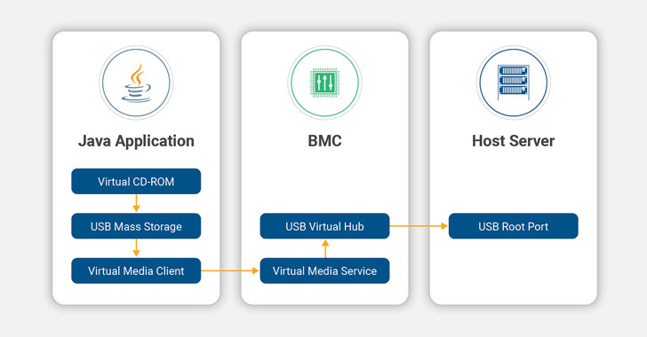 BMC Vulnerabilities