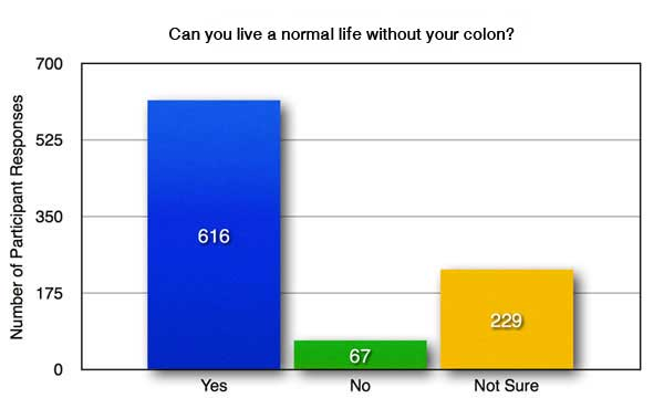 C-6a-Can-you-live-a-normal-life-without-your-colon