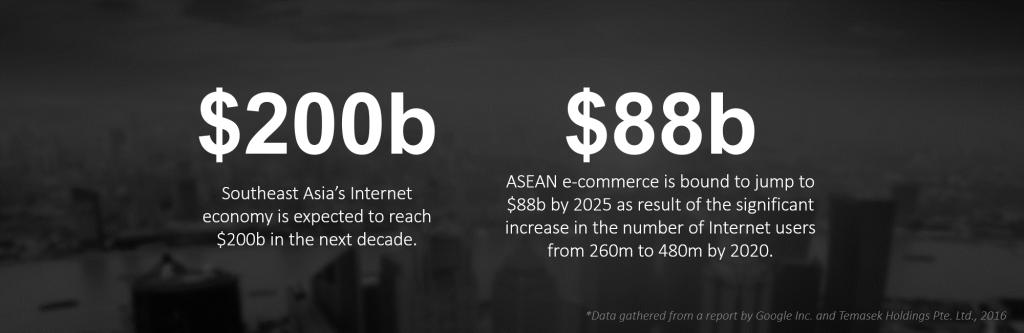 สถิติ ASEAN อี คอมเมิร์ซ ปี 2020