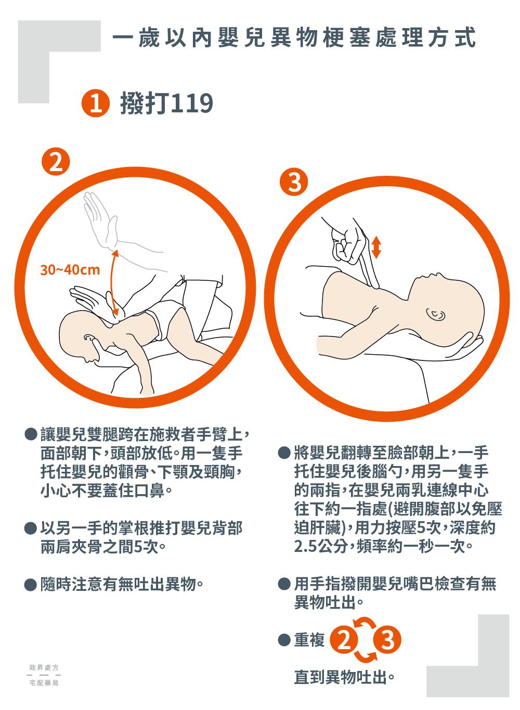 讓嬰兒跨坐於手臂上拍打背部或躺臥於手臂以兩指壓胸