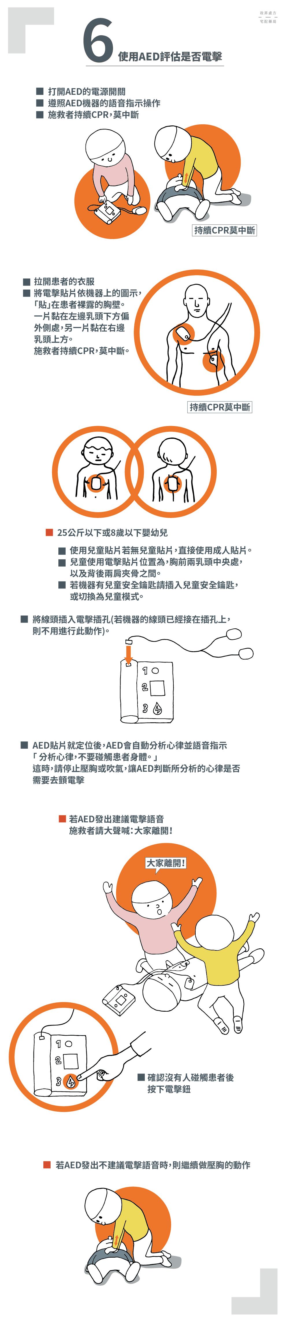AED的貼片、插線與執行姿勢示意