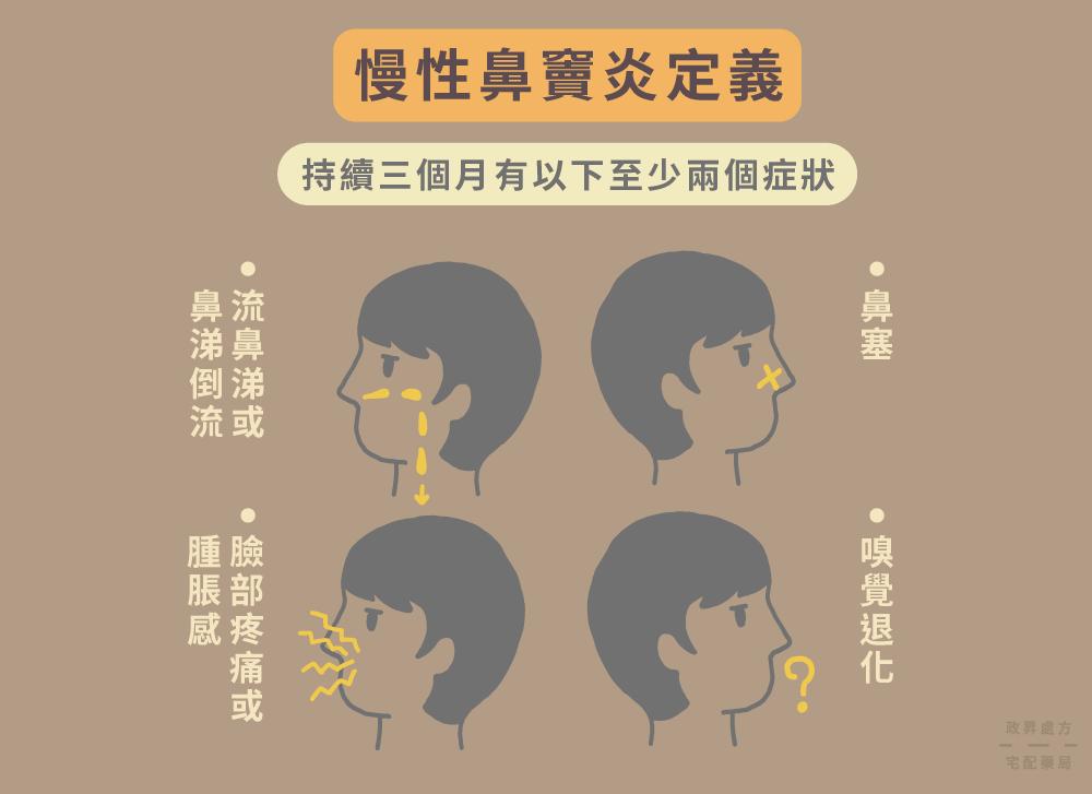 四種慢性鼻竇炎症狀的人臉圖