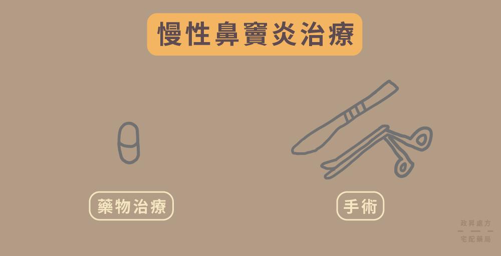 藥物與手術刀表示兩種治療方法