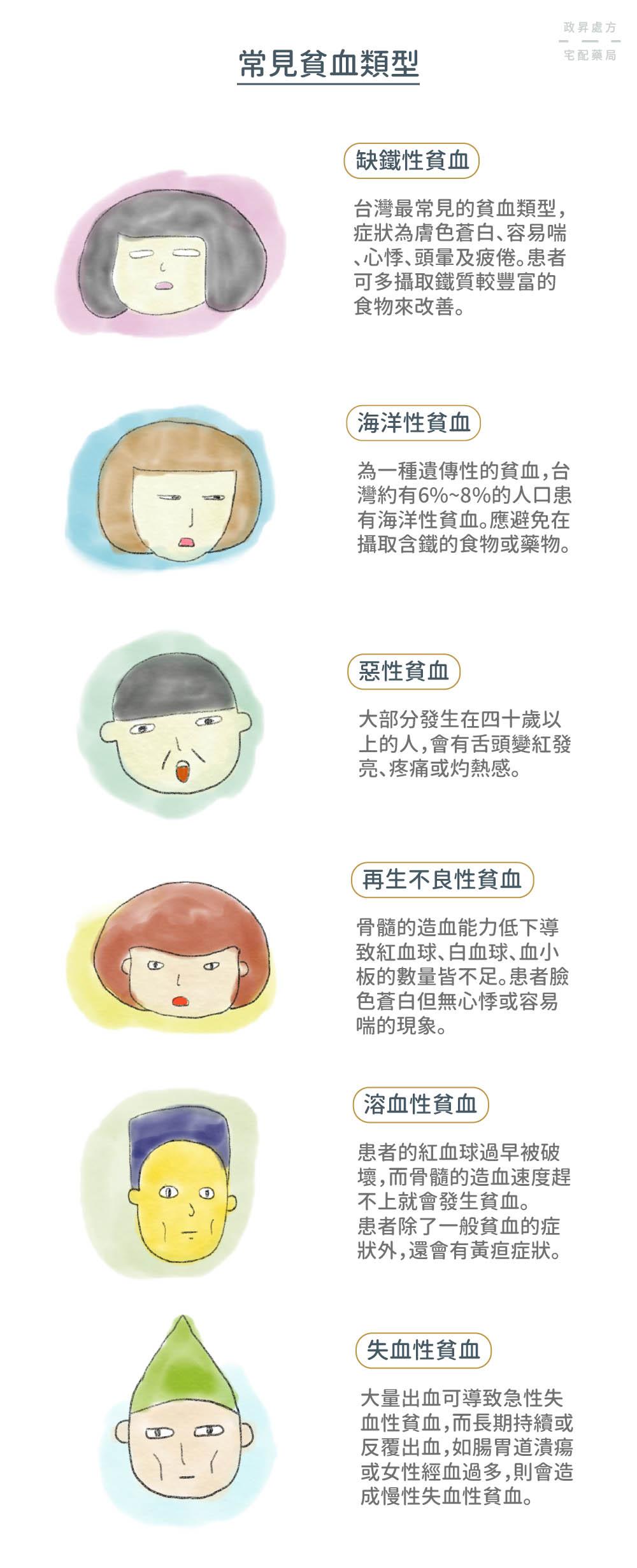 六種常見的貧血類型