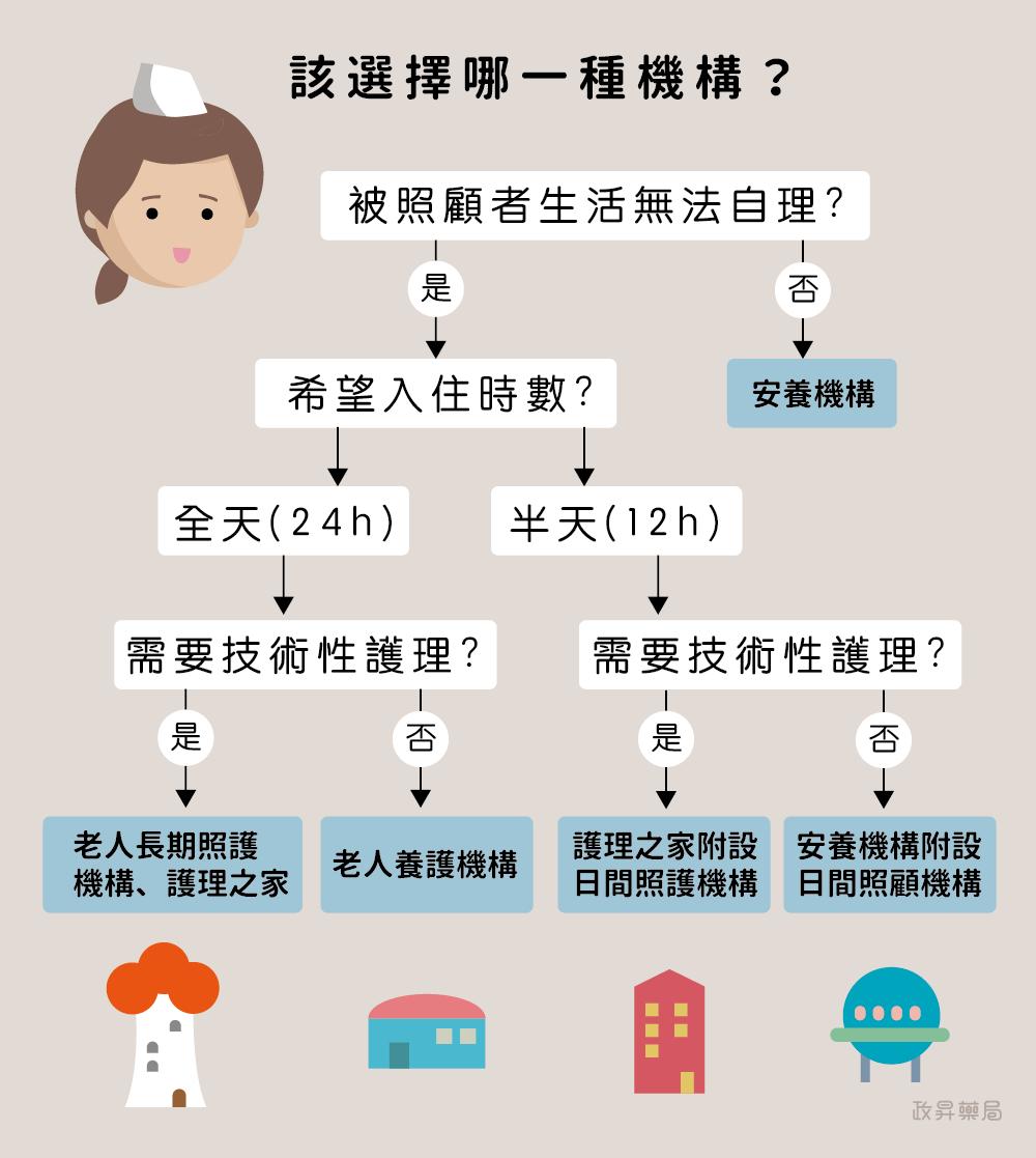 機構類型選擇步驟
