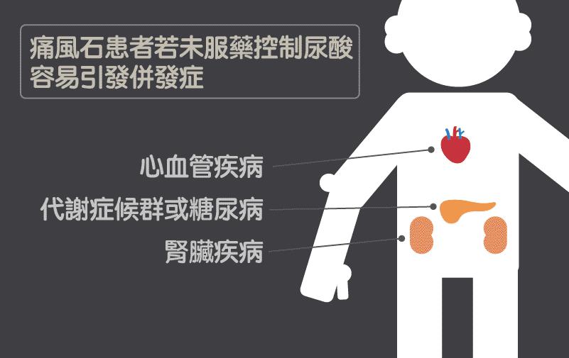 痛風石引起的相關併發症